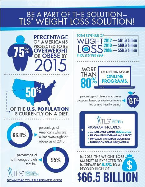 Washington weight loss retreat