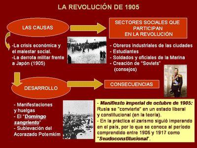 Esquema de la Revolución rusa de 1905.
