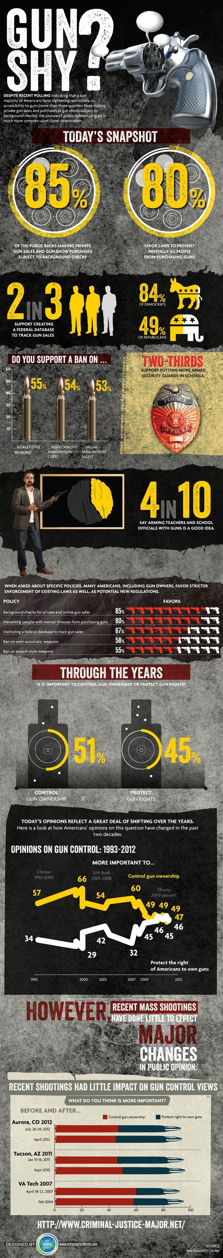 "Gun Shy? A Look at Public Opinion on Gun Ownership"" Image compliments of Criminal Justice Major Guide thank you!"