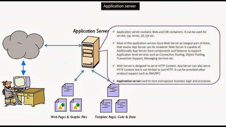 JAVA EE: Servlets : Application Server