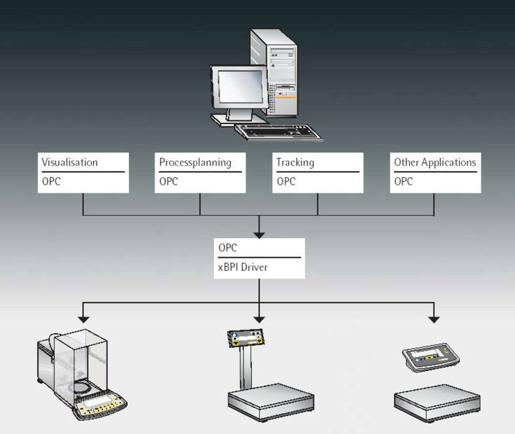 The Sartorius OPC Server is standardized interface for integration of Sartorius weighing equipment in higher-level electronic data processing systems.