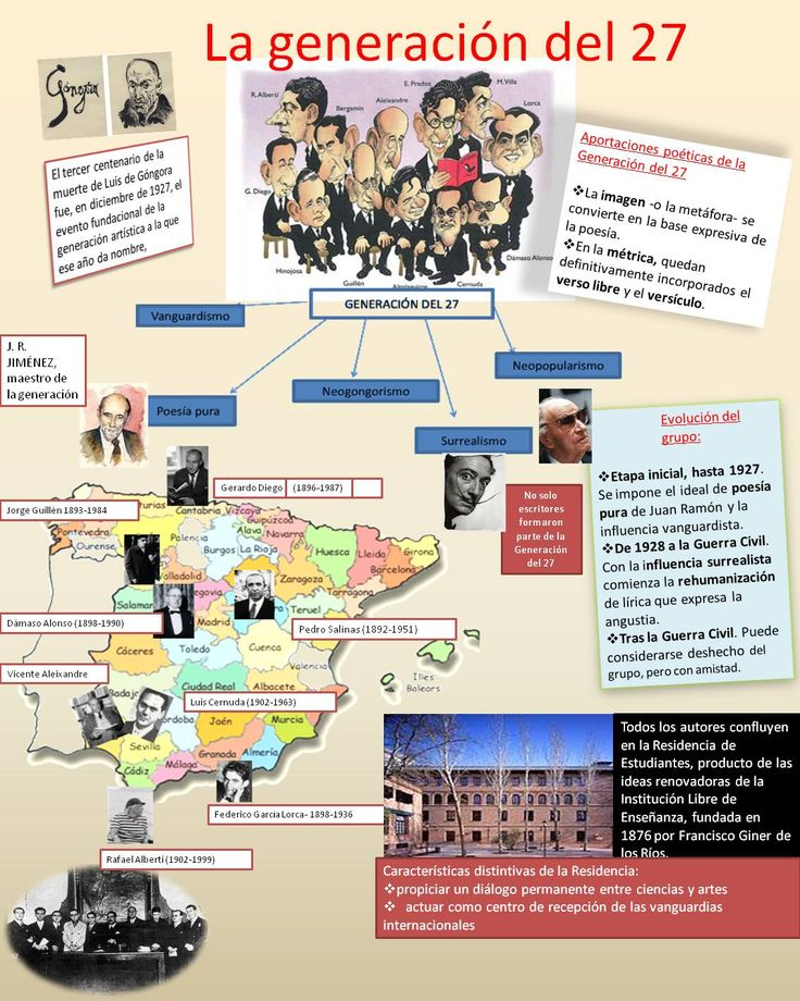 España y la Generación del 27