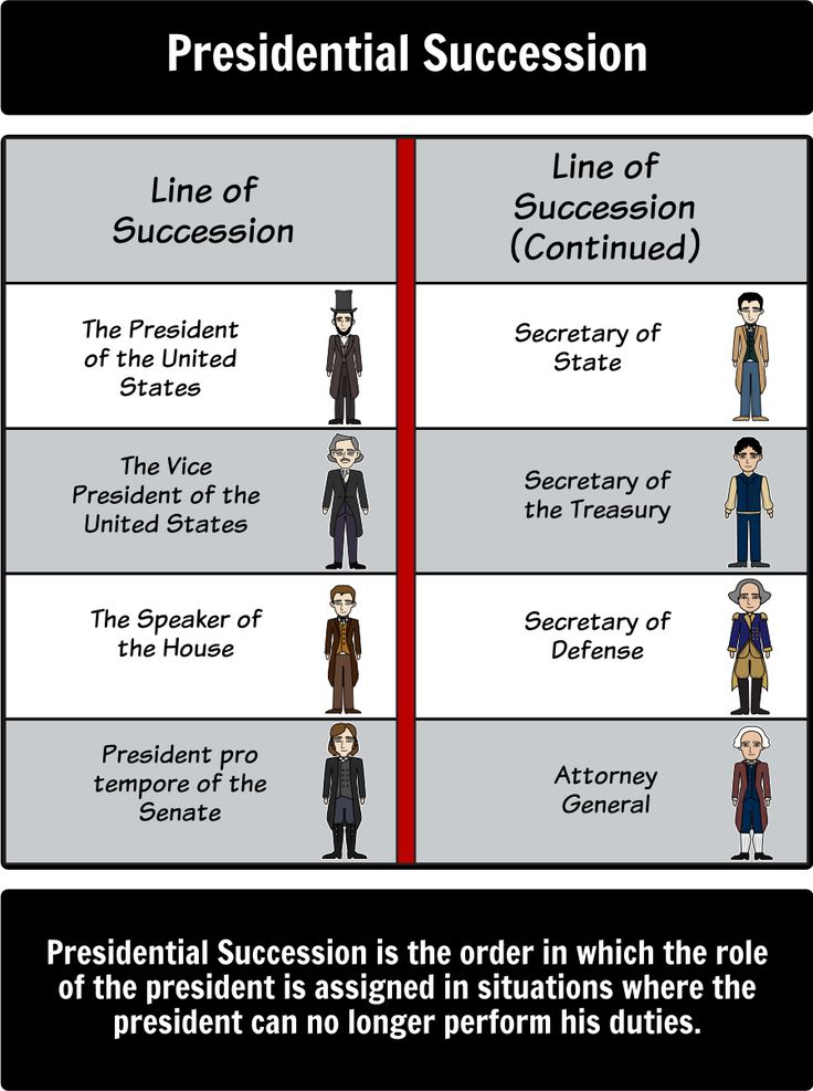 Executive Branch - Executive Branch Vocabulary: Let's learn some Executive Branch vocabulary using a Storyboard!