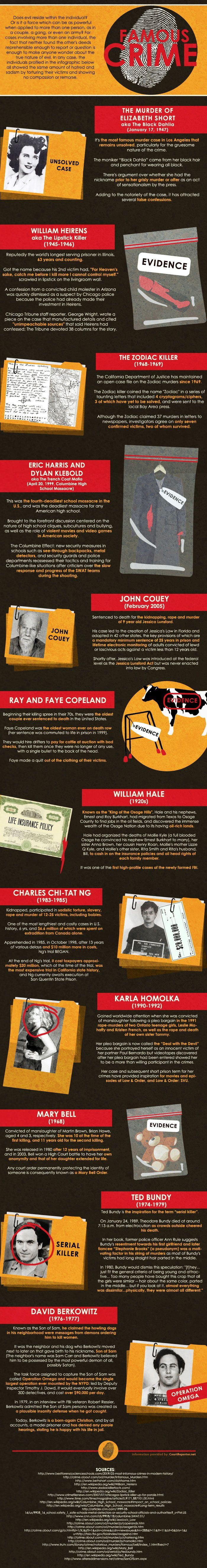 The informative yet morbid Famous Crime graphic provides some fascinating facts on some of the most famous and high-profile murder cases in the histor