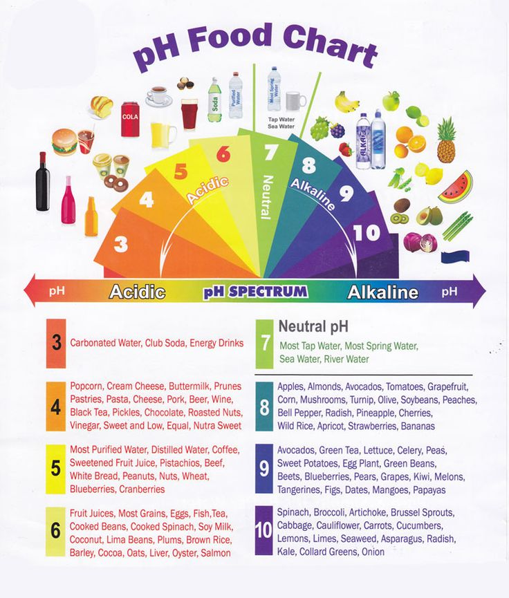 Free Ph Food Chart Printable Preventing and Fighting a