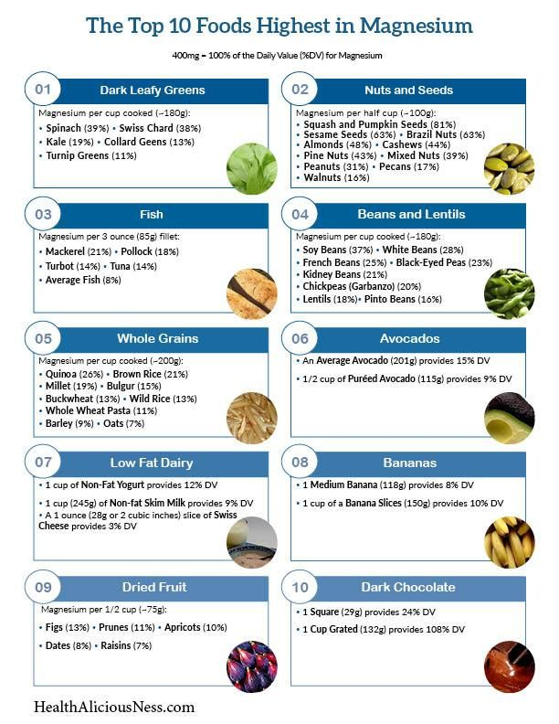 Printable list of high magnesium foods including dark leafy greens, nuts, seeds, fish, beans, whole grains, avocados, yogurt, bananas, dried fruit, and dark chocolate.