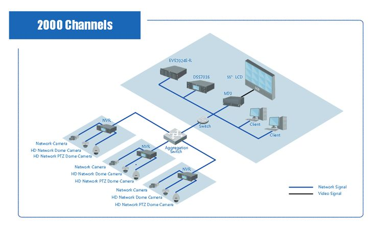 DAHUA 2000 channels IP camera sureillance solution system From CCTV-MALL.COM