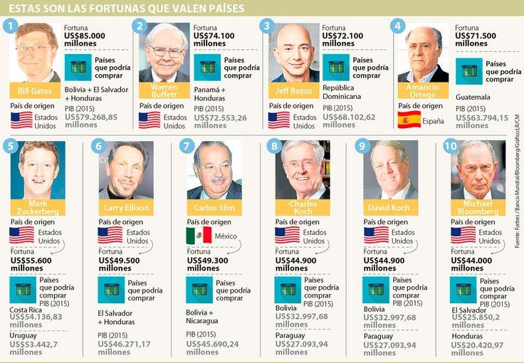 ¿Cuáles son los millonarios que comprarían países con su fortuna?