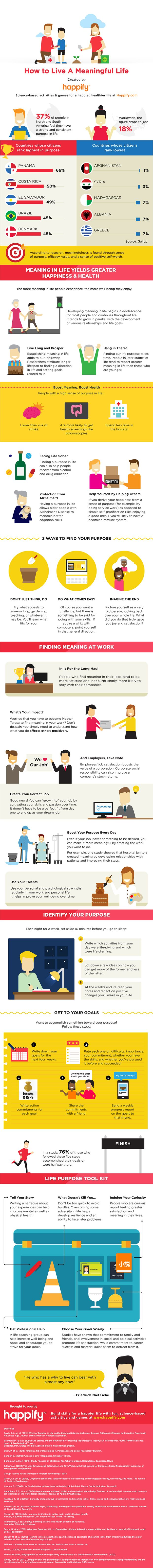 Infographic: Find your meaning and purpose in life via @happify