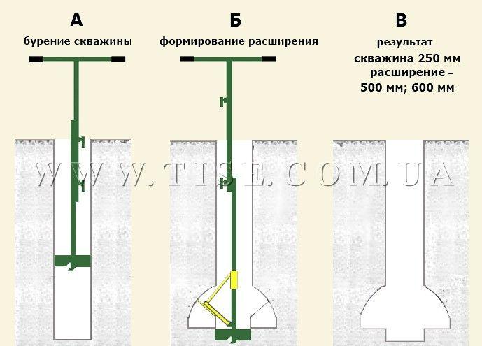 Формирование скважины буром ТИСЭ под столбчатый фундамент