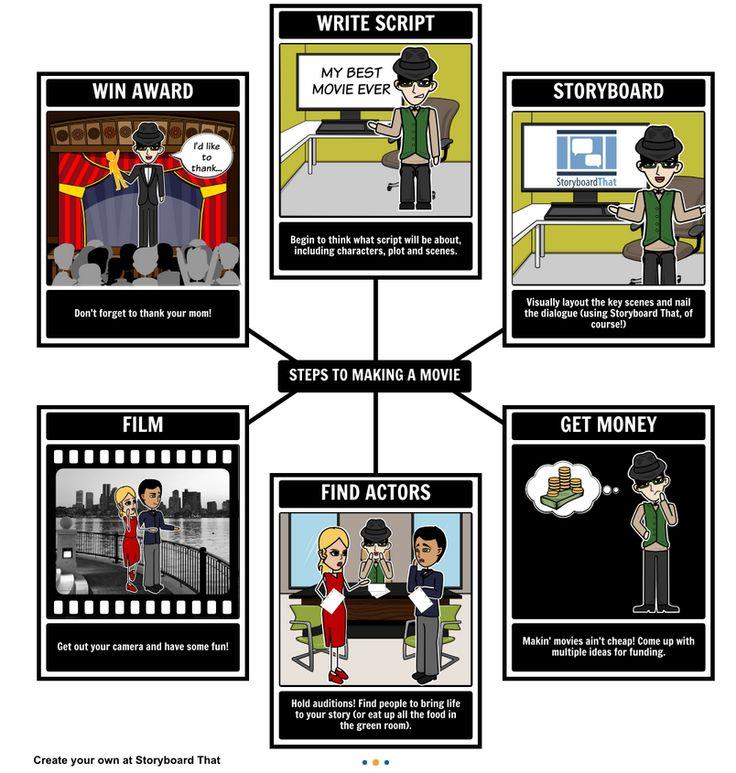 StoryBoardThat. Narración Digital en el aula. Aplicación web para crear…