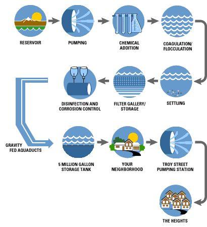 vattenreningsfilter