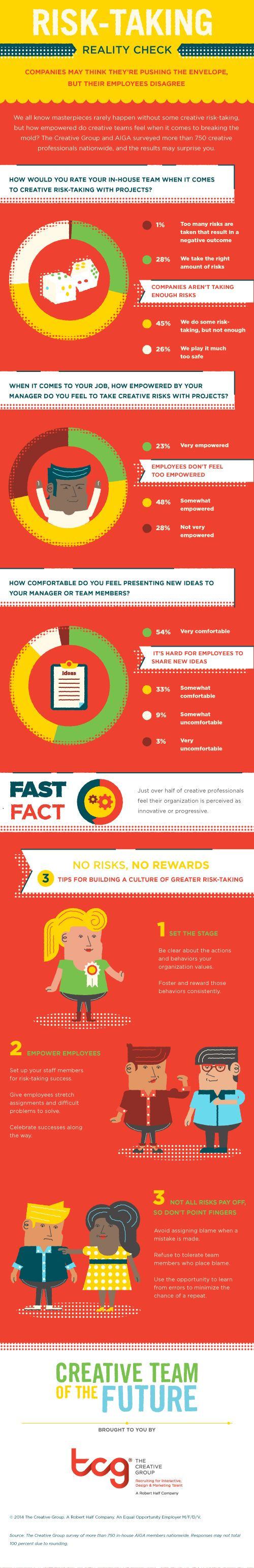 best images about workplace news creative employees say companies play it too safe creative campaigns according to research conducted for