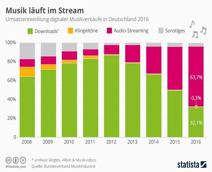 ■ Musik-Streaming wächst in Deutschland seit fünf Jahren.  ■ Ein Viertel zahlt für kostenpflichtige-Premium-Accounts der Streaming-Anbieter.  ■ Bitkom und GEMA verhandelten entscheidende Lizenzvereinbarung im Jahr 2011.    https://de.statista.   #Musik-Streaming #Premium-Accounts #Streaming-Anbieter
