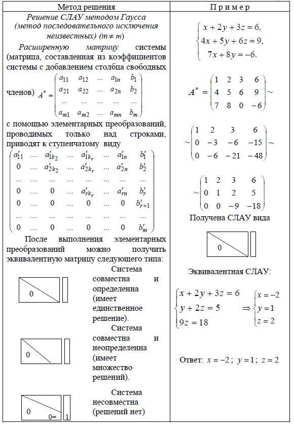 Решение задачи методом гауса решения задач по фин анализу