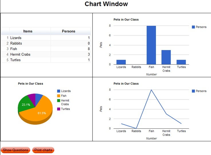 create graphs online-Students can use this to create graphs online which incorporates technology rather than just by hand.