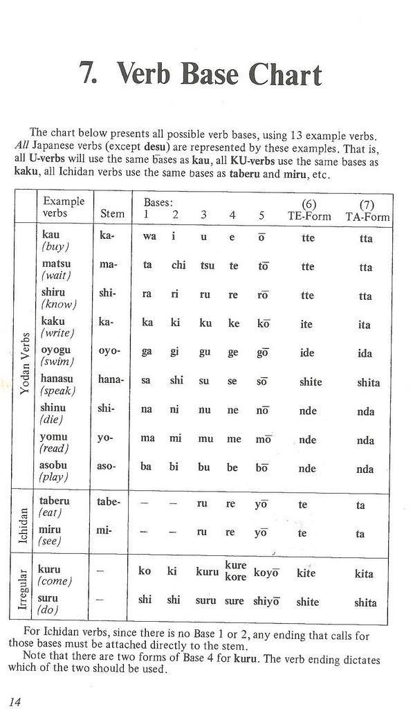 Japanese Verb Base Chart | Japanese, Japanese language and Language