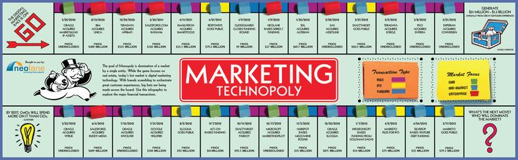 This Monopoly-inspired #infographic explores recent financial transactions in the marketing technology industry.