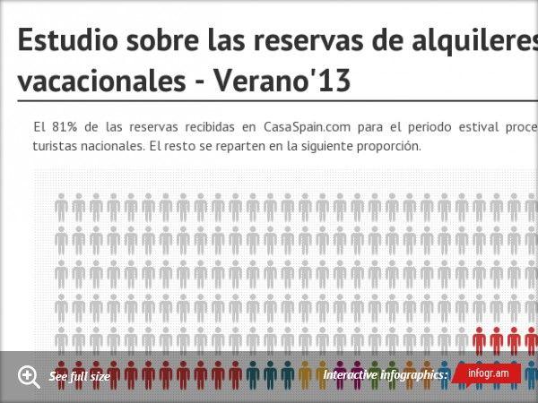 Infografía sobre la demanda de alquileres vacacionales - Verano 2013