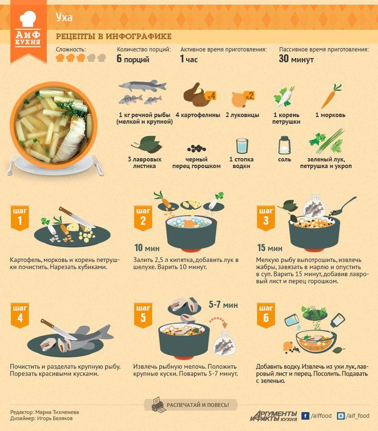 Простой рецепт ухи | Рецепты в инфографике | Кухня | Аргументы и Факты