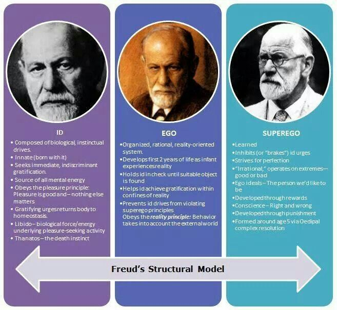 Id. Ego. Superego. A Freud infographic by  Manu Melwin Joy. #ego, #psychology, #personality
