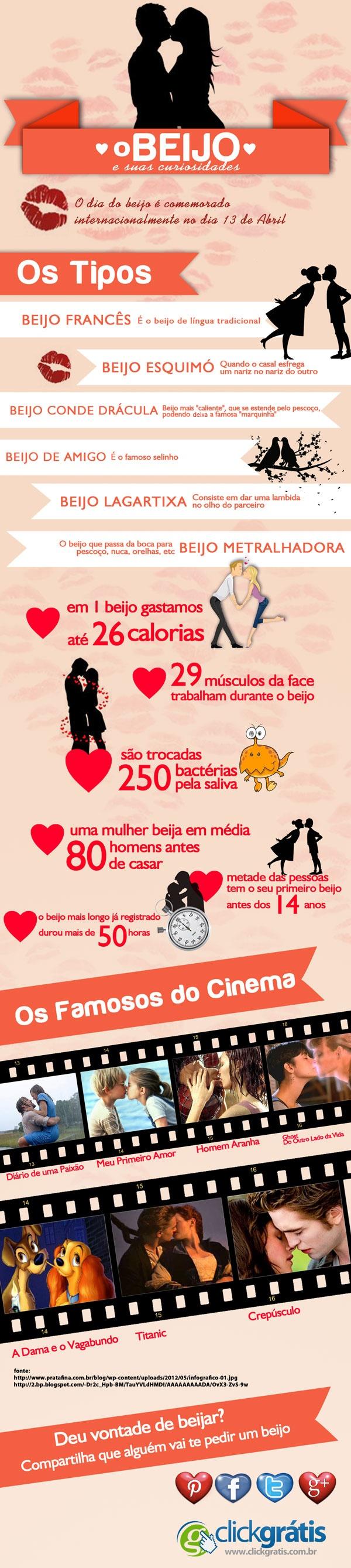 Dia do Beijo - 13 Abril - Infográficos