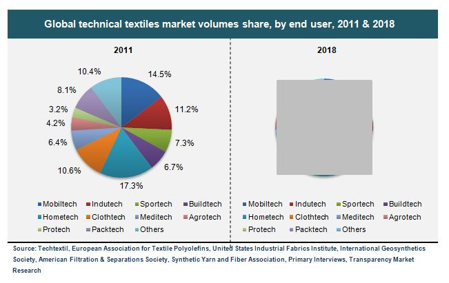 technical textiles history technology and types Aristarkhov added that, to date, interest in the new technology has been  expressed  these types of fabrics are based on unique ultrathin nonwoven   there is a possibility that such a situation will change as early as this year.