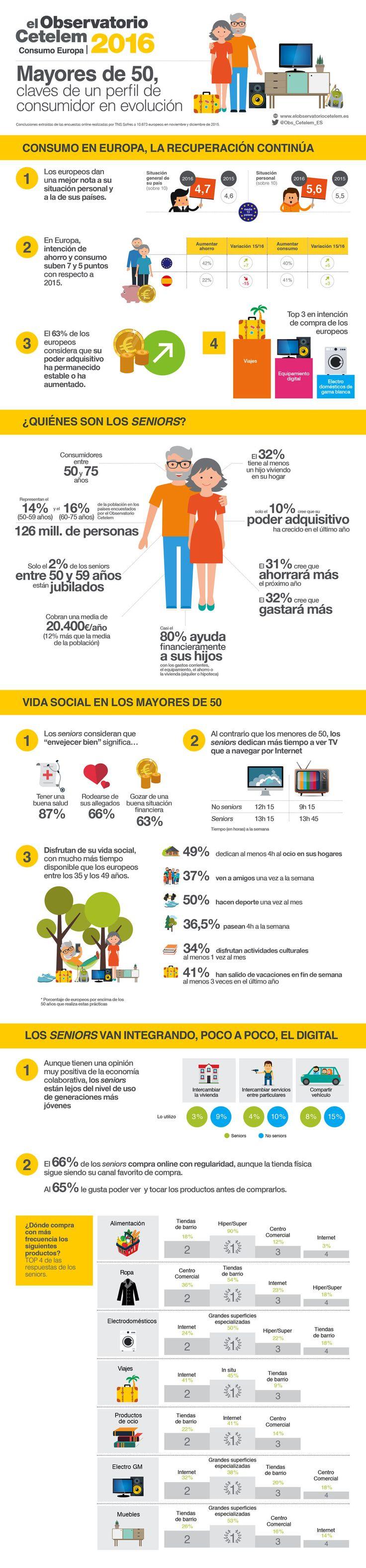 Infografía del Observatorio Cetelem de Consumo en Europa 2016: Mayores de 50, claves de un perfil de consumidor en evolución