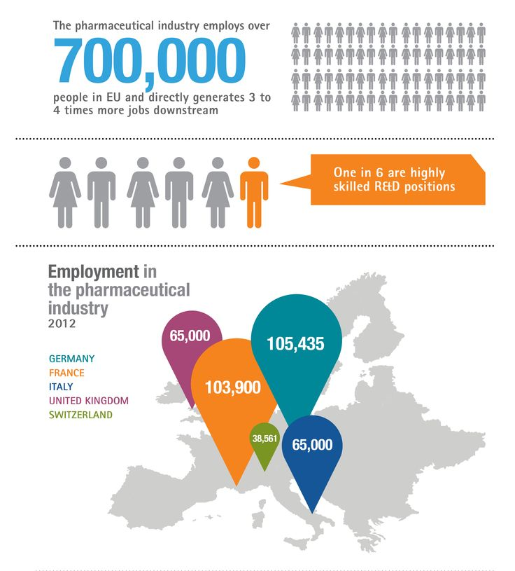 Employment in the Pharmaceutical Industry - 2012