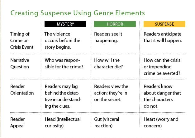 (Article) Six Secrets to Creating and Sustaining suspense by Steven James  creating-suspense-using-gen