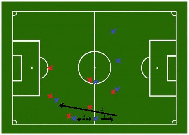 Taktyka w piłce nożnej zamknięta strona