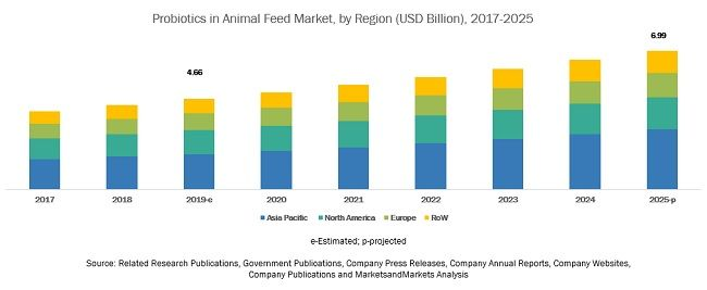 Probiotics In Animal Feed Market By Livestock Source Form And