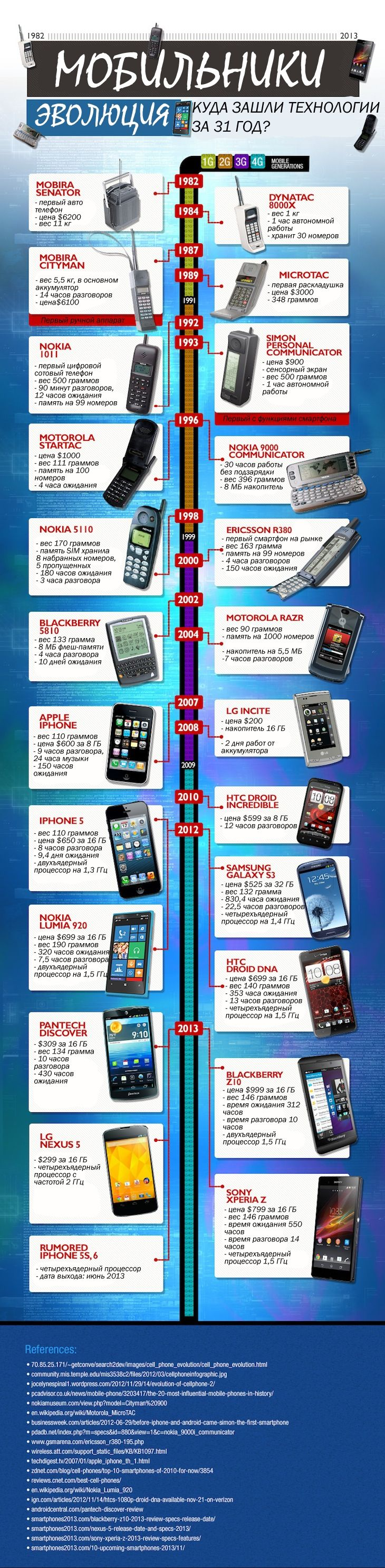 evolution of cell phone technology