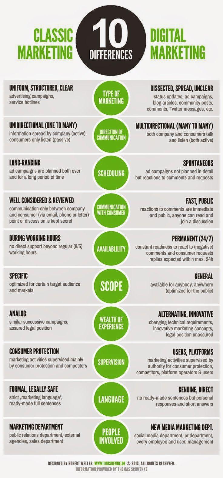 Come è cambiato il marketing? Dal marketing classico al marketing digitale del web e dei social media. In questa infografica i 10 punti chiave che li differenziano.