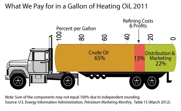 Heating oil price components for 2011 in percent per gallon. The illustration is a tanker truck divided into three segments: Crude oil 65%, Refining 13%, Marketing and Distribution at 22%.