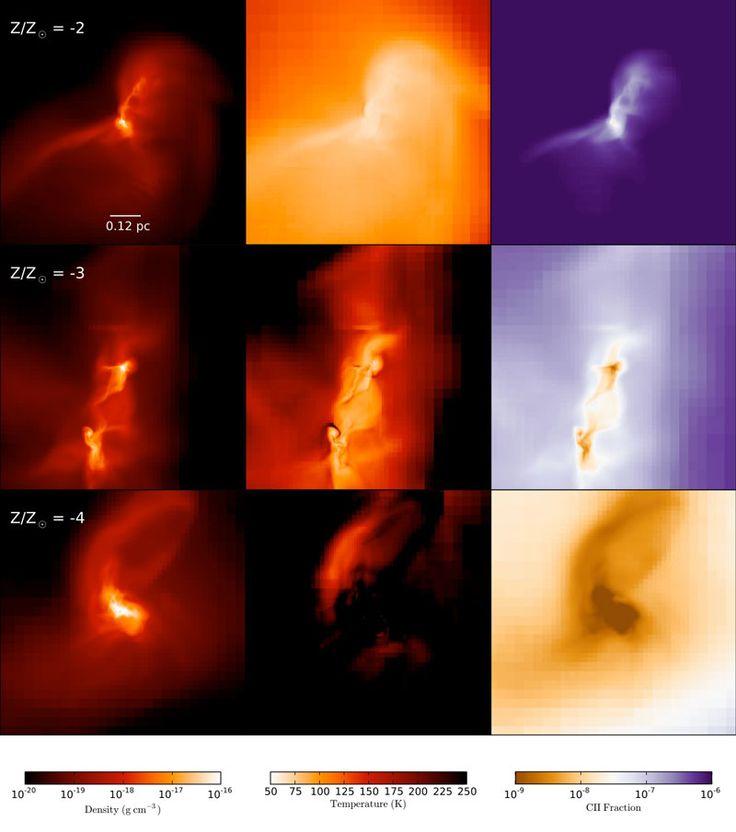 Verteilung von Gas, Temperatur und der Häufigkeit von ionisiertem Kohlenstoff in der Zentralregion der Sternentstehung (Bild: U. Göttingen) http://www.pro-physik.de/details/news/6442521/Sterne2_0.html