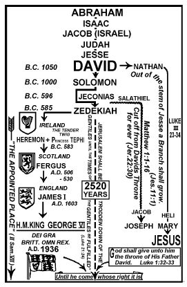King David's line still on the throne today... long live