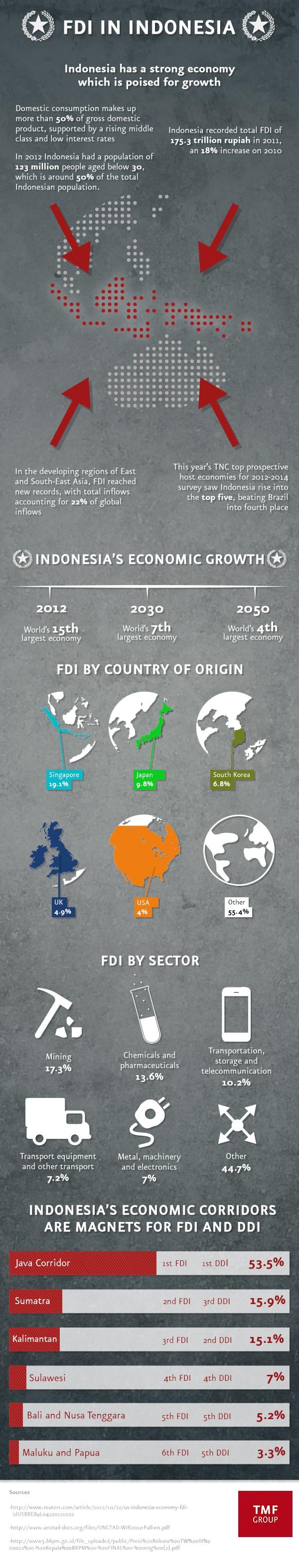 #FDI in #Indonesia #infographic