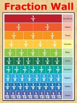 fraction wall poster fraction wall fractions math wall on what is a wall id=55082