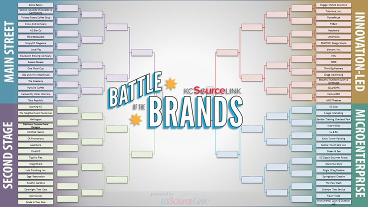 We made it through the Play-In Round and now it's time to get down to business! Take a minute to vote for FINDitKC, along with your other favorite Kansas City businesses in Round 1 of KCSourceLink's Battle of the Brands! You'll find us in the Second Stage Bracket...Voting for Round 1 closes at 4pm on March 5th. #VoteFINDitKC #KCBattle2015 #StayLocal #StayLoyal