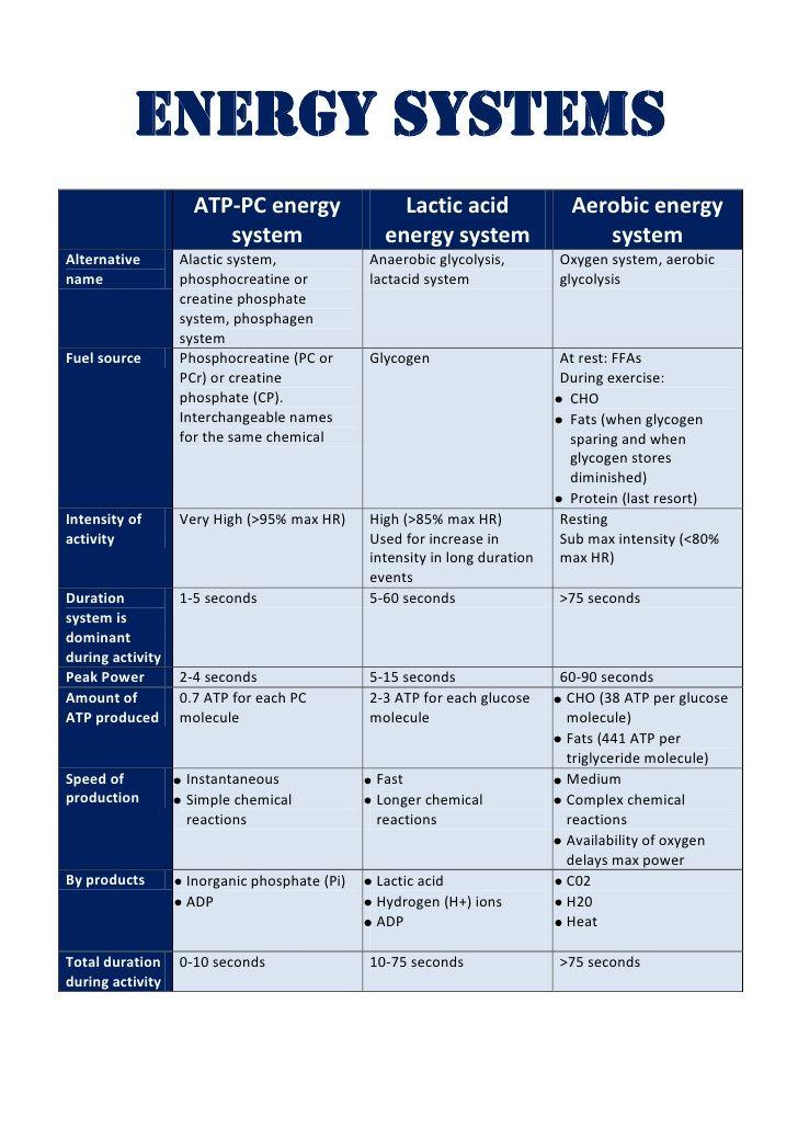 Energy system table by Chris Lehner via slideshare