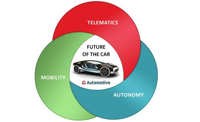 future-of-the-car.jpg (700×426)