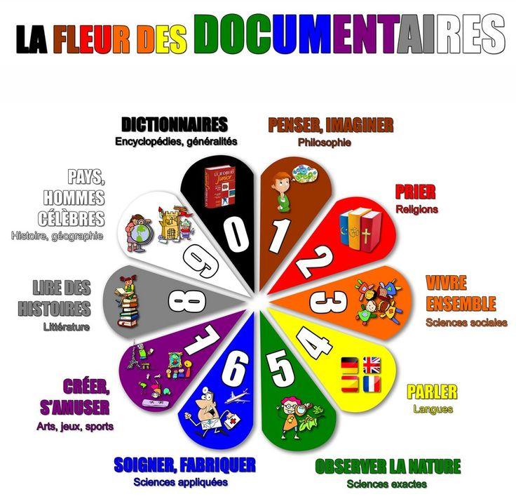 http://www.ec-camille-hirtz-strasbourg.ac-strasbourg.fr/wordpress/assets/La-fleur-des-documentaires-Dewey.jpg