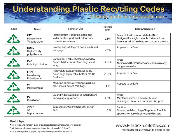 Recycle Numbers Chart What Do The Recycle Numbers Mean