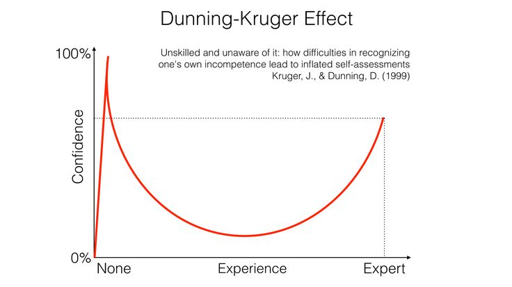 The Dunning–Kruger effect is a cognitive bias in psychology that explains the success of content marketing. But with a twist. The Dunning–Kruger effect is the illusion of competence that comes from…