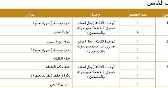 الخطة الفصلية الزمنية لتديس مادة التربية الاسلامية للصف الخامس الفصل الثانى 2020 وفقا للمنهاج الوزارى لوزارة التربية والتعلي Messaging App How To Plan Messages