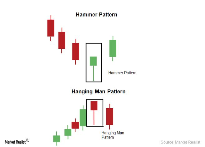 Forex trading candlestick pattern 122