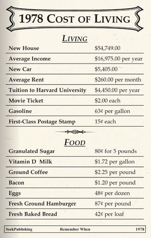 1978 Cost of Living
