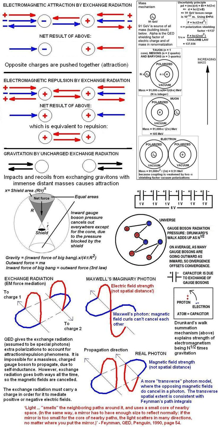 Above: the incorporation of mass (gravitational charge) and quantum gravity (spin-1 gravitons) into the empirical, heuristically developed Standard Model of particle physics. SU(3) colour charge th…