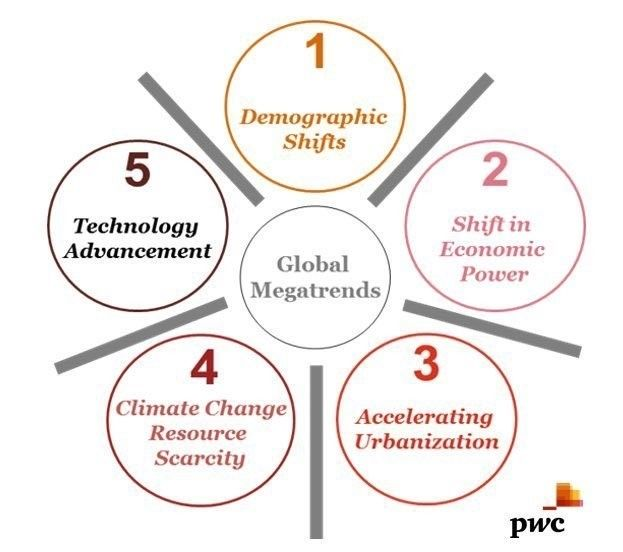PwC: Five Global Shifts Reshaping the World   The Huffington Post